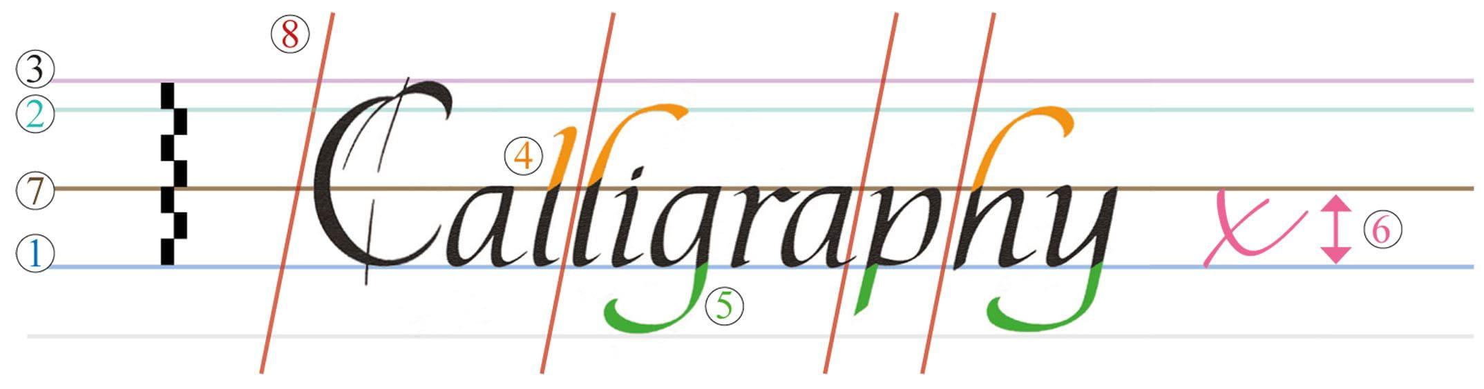L Abc De La Calligraphie